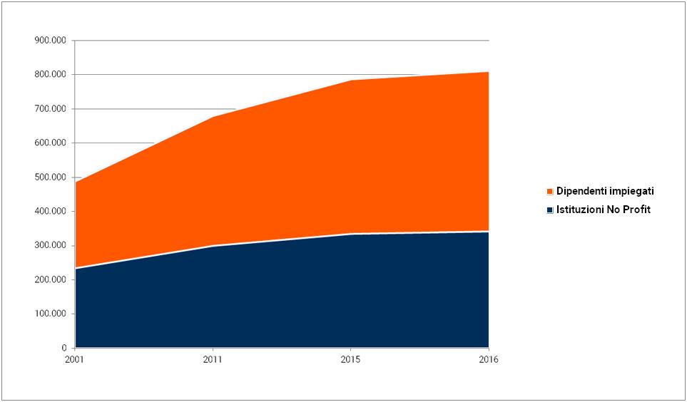 Grafico - La crescita del settore no profit dal 2001 al 2016