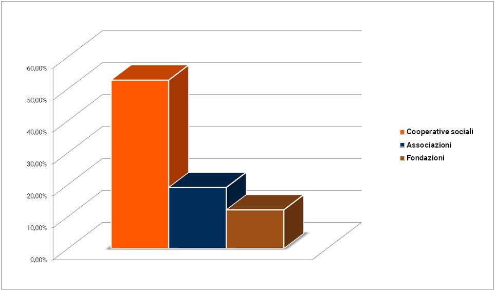 Grafico - Percentuale dei dipendenti impiegati per forma giuridica
