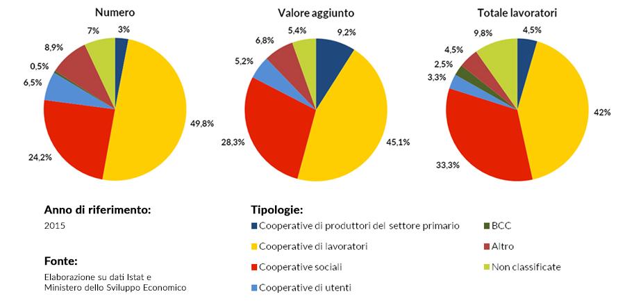 Grafici a torta sul numero, sul valore aggiunto e sul numero dipendenti per tipologia di cooperativa.